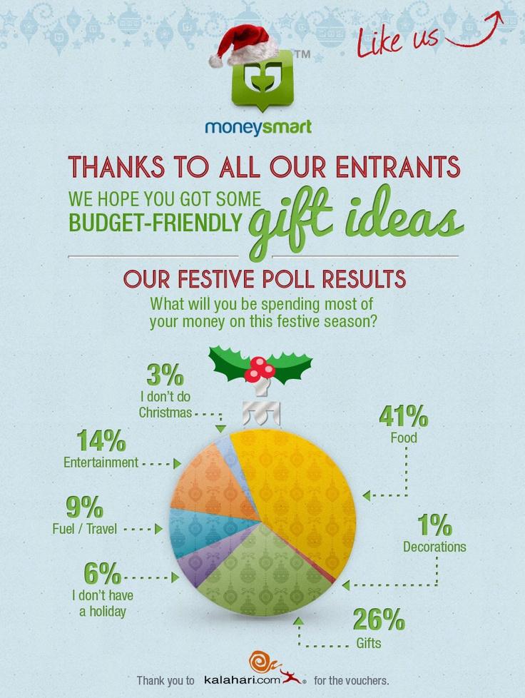 Festive Poll Results