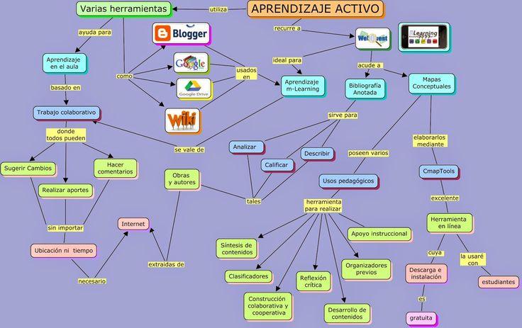 Herramientas aprendizaje activo mejorado