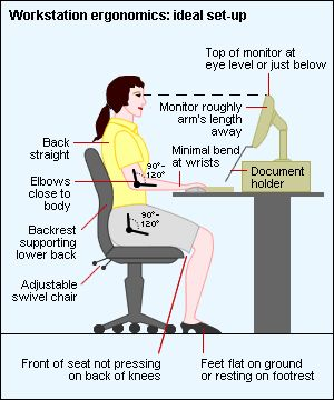 Good visual tips for remember ergonomics when working at a desk