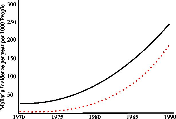 The ecology of increasing disease -- population growth and environmental degradation.  Pimentel et al. 1998