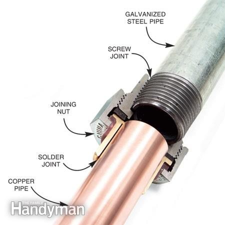 Join Copper and Galvanized Steel Pipe: Use dielectric unions to stop corrosion http://www.familyhandyman.com/plumbing/join-copper-and-galvanized-steel-pipe/view-all