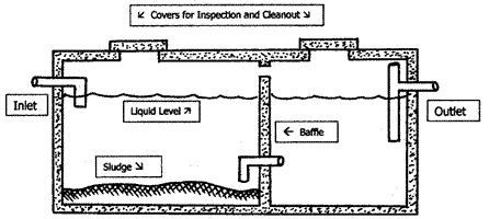 Concrete Septic Tank Diagram Two Compartment Septic Tank
