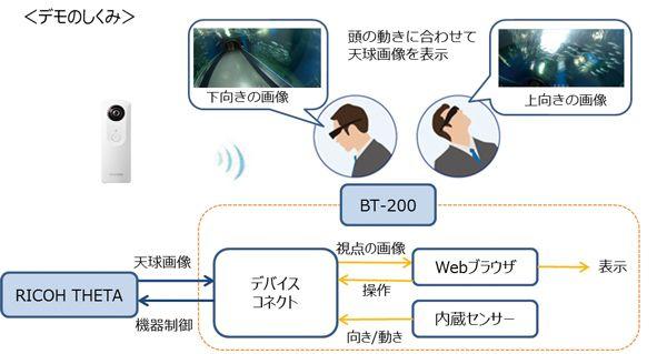 image:エプソン、スマートグラスとRICOH THETAが連携したシステムを開発