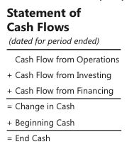 Standard Form for the Statement of Cash Flows