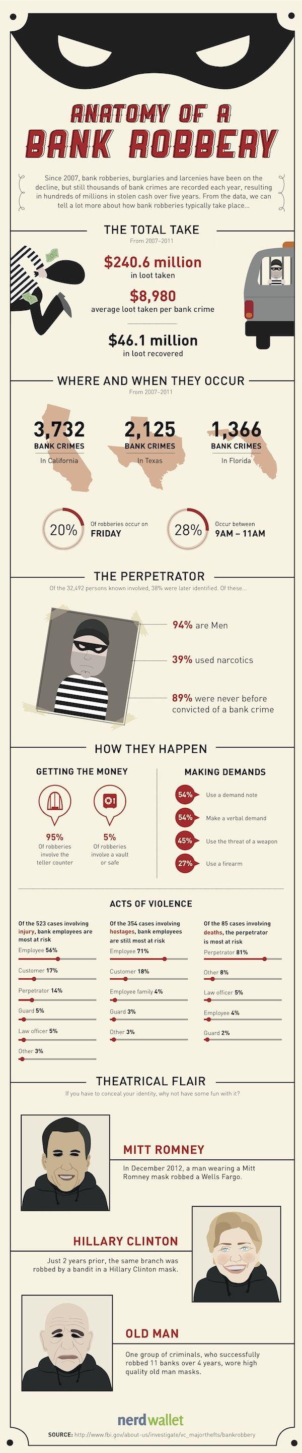 Anatomy of a Bank Robbery #infographic  There's more to bank robberies than the big screen would have you know. A surprisingly few potential thieves enter guns ablaze, and rarely do they hurt a fly. Yet somehow, bank robberies account for hundreds of thousands of dollars stolen from banks and credit unions each year. The FBI collects information on each and every one of these bank robbery attempts in order to learn more about the criminals they pursue.