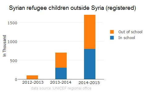 Graph : Syrian refugee children out of school.