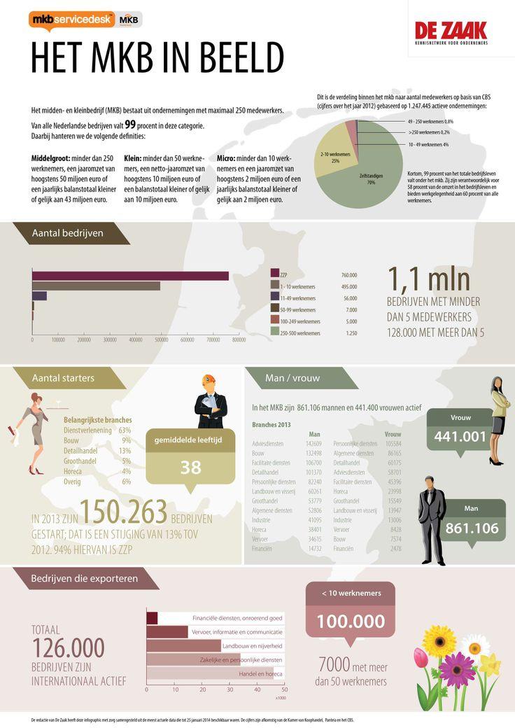 Het MKB in Nederland #Infographic