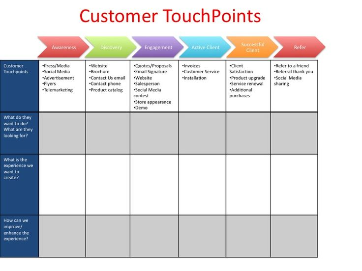 Customer touch points novel tool from score on assessing for Vitamincenter b2b