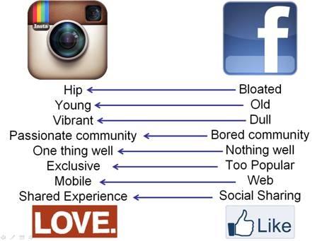 Почему Facebook купил Instagram#Infographics by @Anthony Pesce