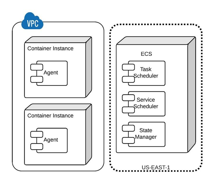 Cluster-Based Architectures Using Docker and Amazon EC2 Container Service — AWS Startup Collection — Medium