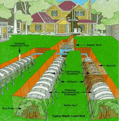 Leach Field Infiltrator Google Search Septic System