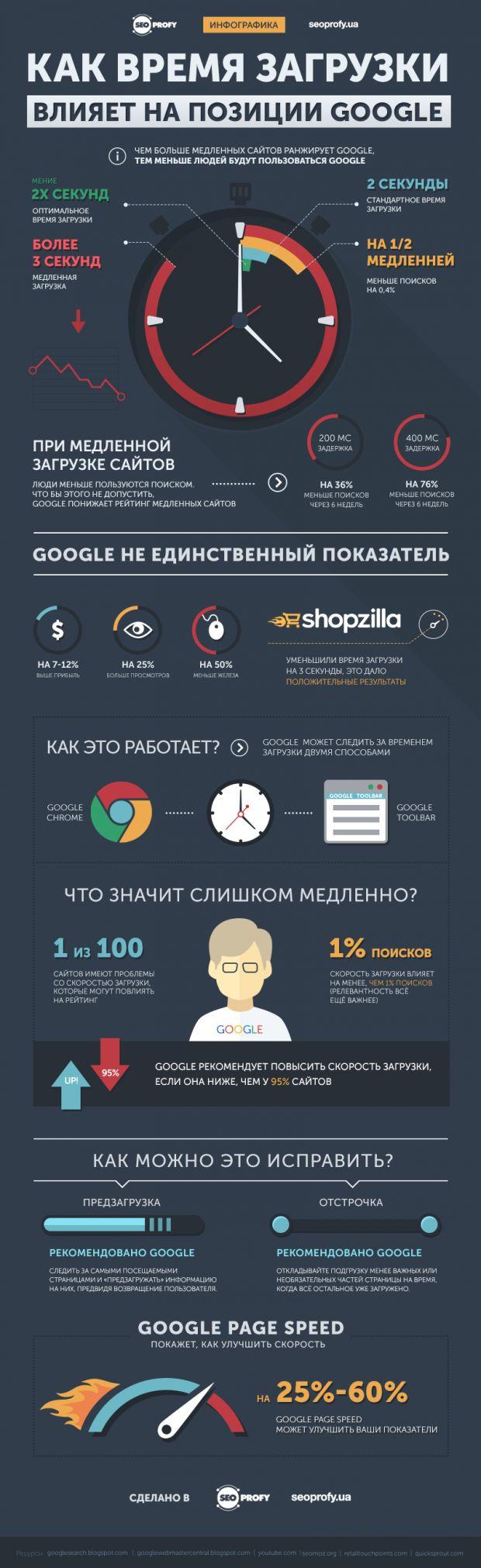 Как время загрузки влияет на позиции в Google – Инфографика - SeoProfy