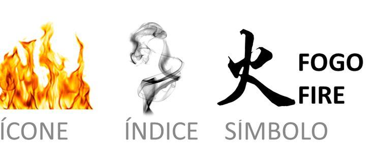 Semiótica: nessa fotos temos 3 diferentes representações para o Fogo (ícone, índice e símbolo). Esses conceitos serão explicados separadamente.