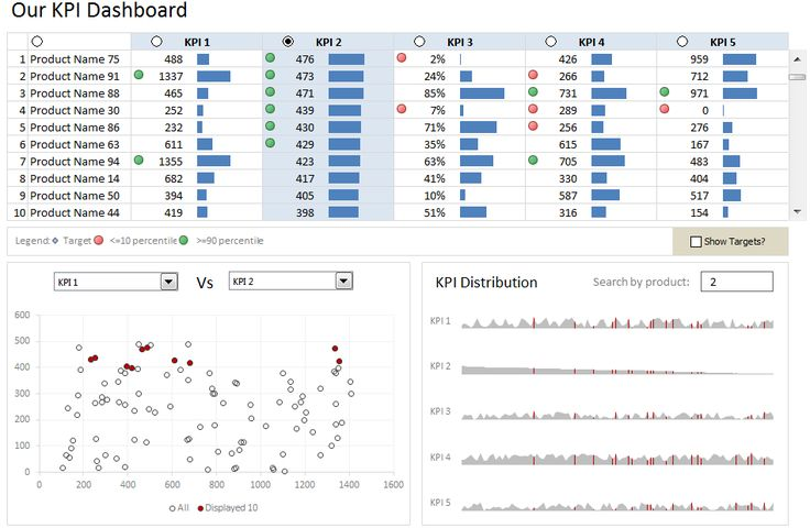 how to build kpi dashboard