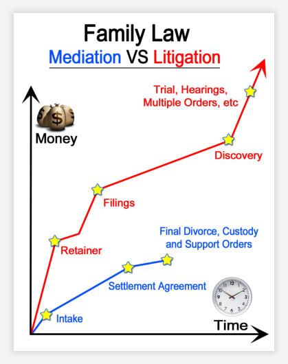 Best Mediation Infographics Images On   Info Graphics
