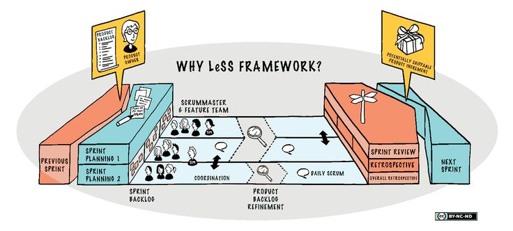 LeSS Framework - Large Scale Scrum (LeSS)