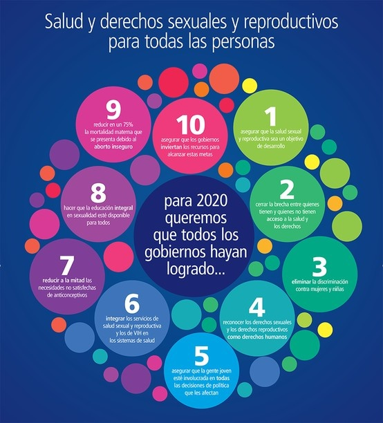 Un nuevo plan para poner a la salud y los derechos sexuales y reproductivos - incluyendo el acceso a la planificación familiar y el empoderamiento de la mujer - en el centro de la agenda internacional de desarrollo se dio conocer en la ONU el día de ayer por la Federación Internacional de Planificación de la Familia. Haga clic la foto para leer más sobre Visión 2020.