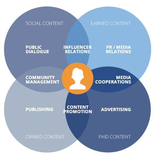 acht Hebel des content marketing