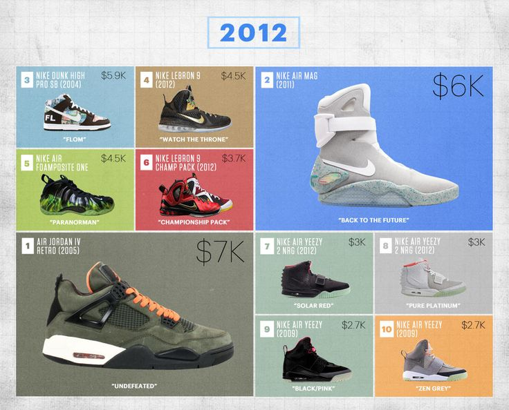 The most expensive sneakers ever sold at Flight Club, from Air Jordans to Air Yeezys.