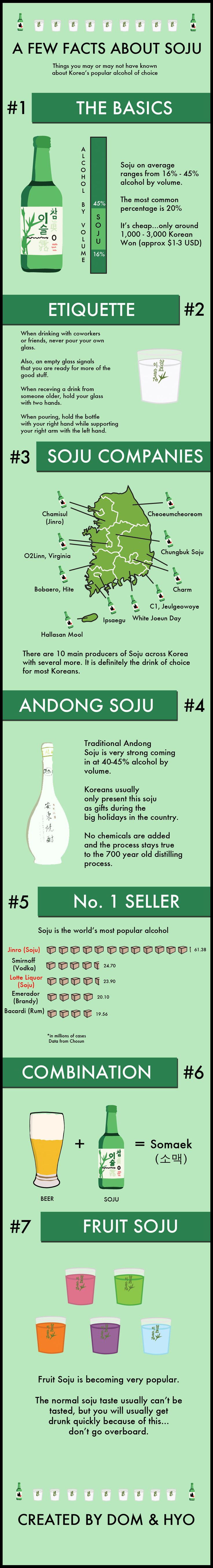 Facts about soju