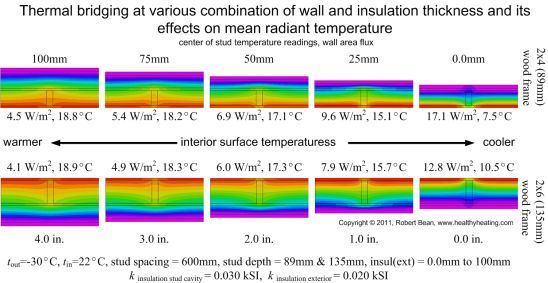 Using FEA modeling we can understand the influence of insulation on inside surface temperatures and thus the impact on mean radiant temperatures and thermal comfort.