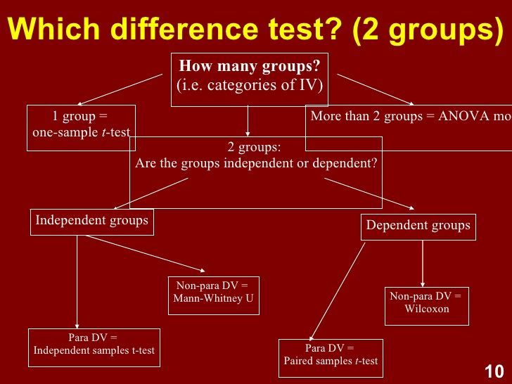 Image result for chi-square test, independent t-test, paired t-test, ANOVA, Repeated Measures ANOVA, and correlation, describe the inferential statistics and what levels of measurement are needed