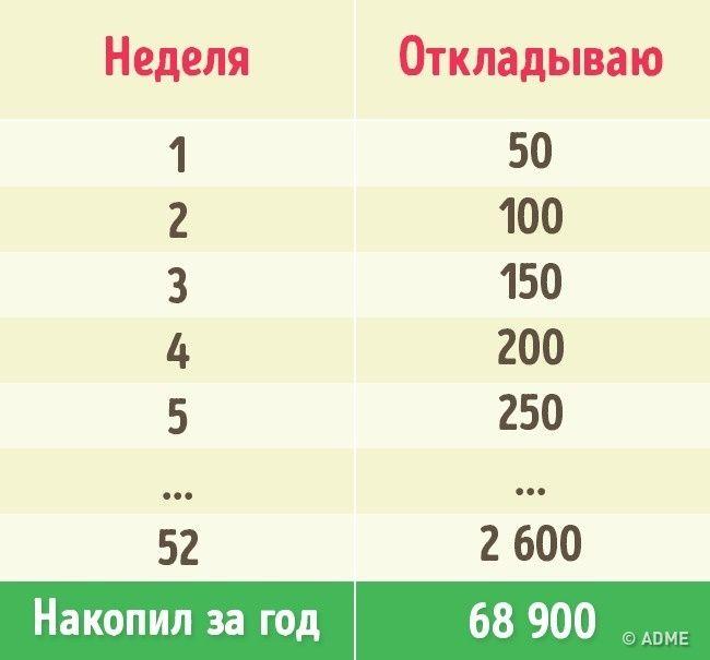 Копить деньги— непростая задача, особенно для отчаянных транжир. Ноиногда нужно сделать крупную покупку. Ивэтот момент накопления былибы очень кстати. AdMe.ru рассказывает о3простых способах, которые помогут вам быстро скопить нужную сумму.