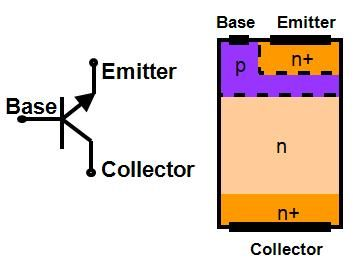 #NPN bipolar junction #transistor (left) and #PNP bipolar junction transistor (right)