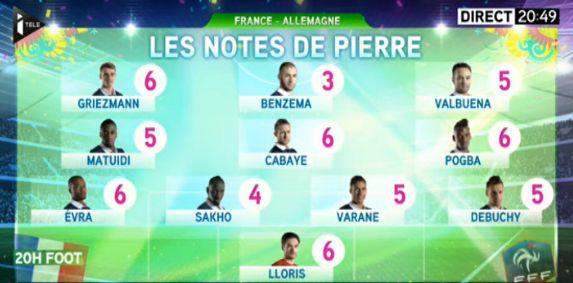 Les notes de Pierre Ménès après France-Allemagne - http://www.actusports.fr/110644/les-notes-pierre-menes-apres-france-allemagne/