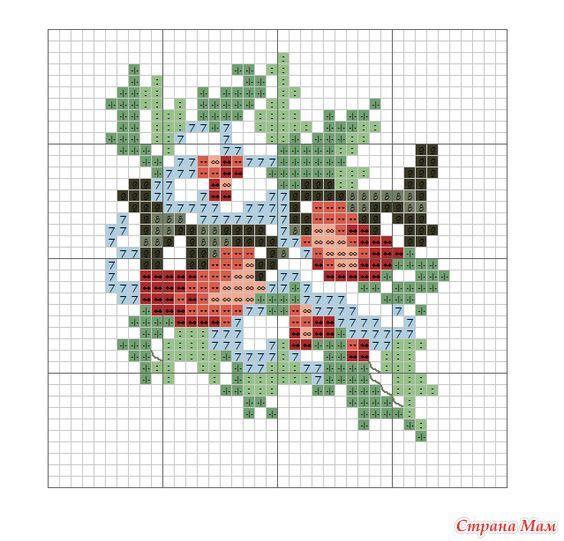 bullfinch chart