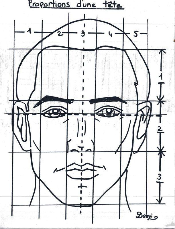 comment dessiner des portraits                                                                                                                                                      Plus