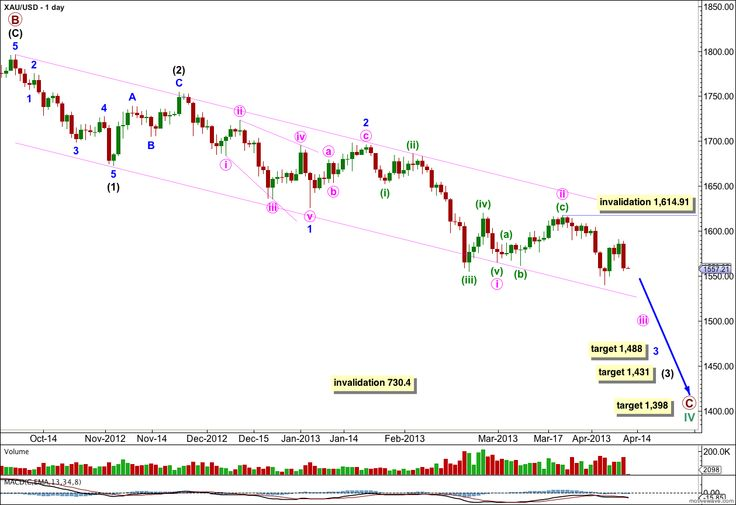 Last week's analysis expected gold to move lower to a short term target at 1,533 before turning upwards for a correction. Price moved slightly lower but failed to get close to the target, moving only down to 1,540.24 before turning higher. With movement above 1,589.90 this upwards movement cannot be a fourth wave correction and so I have adjusted the wave count. #elliottwave #gold #xauusd