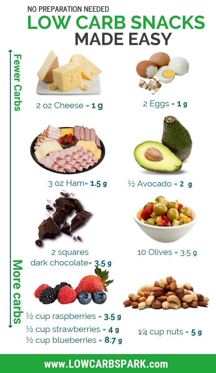 common snacks for keto diet