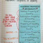 Algebraic Properties of Equality Interactive Notebook Page