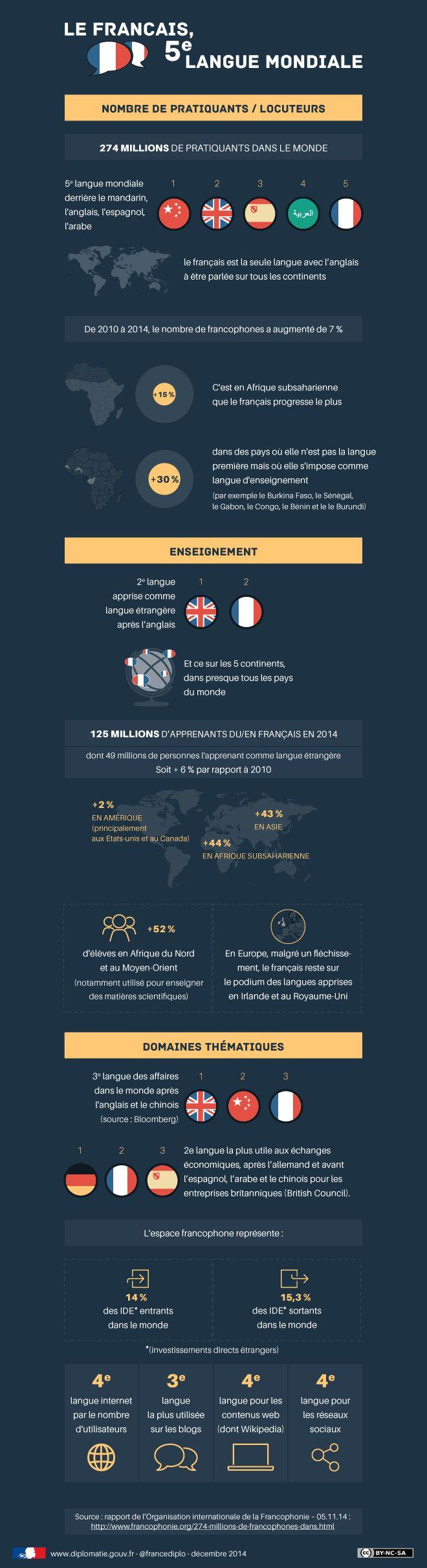 Infographie: le français, 5e langue mondiale - France-Diplomatie - Ministère des Affaires étrangères et du Développement international
