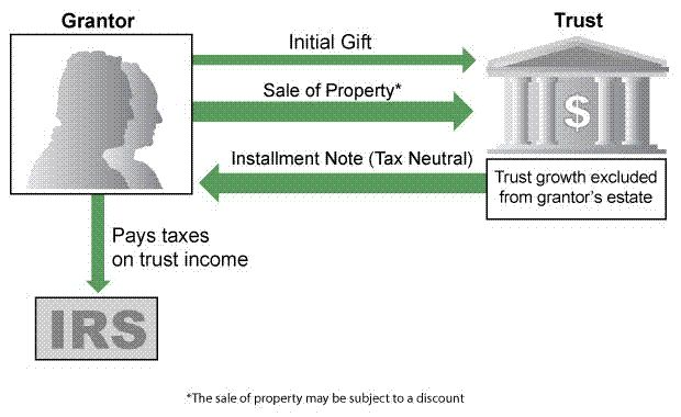 Intentionally Defective Grantor Trust (IDGT)