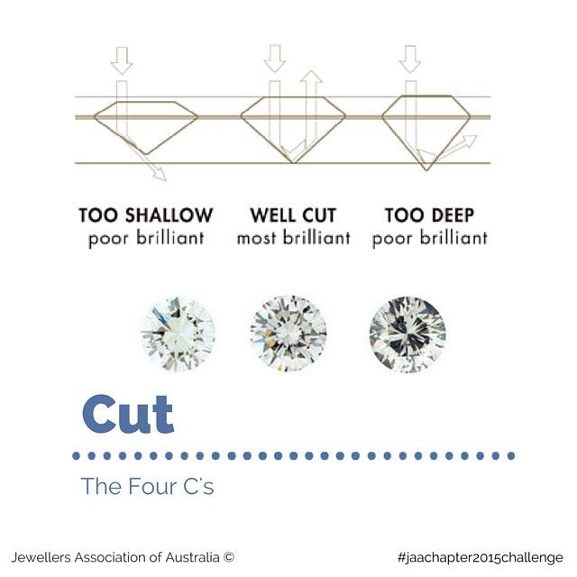 """When a diamond interacts with light, every angle and every facet affects the amount of light returned to the eye.  A diamond's proportions determine how light performs when it enters the diamond.  The third of the four 4 C's is CUT  Cut (proportions, symmetry, polish) is a measure of how a diamond's facets interact with light. These measures are rated from """"excellent"""", """"very good"""", """"good"""", """"fair"""" to """"poor"""". The higher the cut grade, the brighter the diamond. Read more at jaa.com.au"""