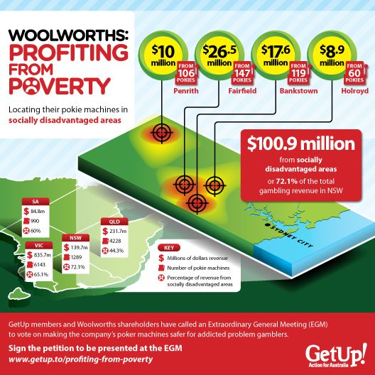Woolworths: Profiting From Poverty
