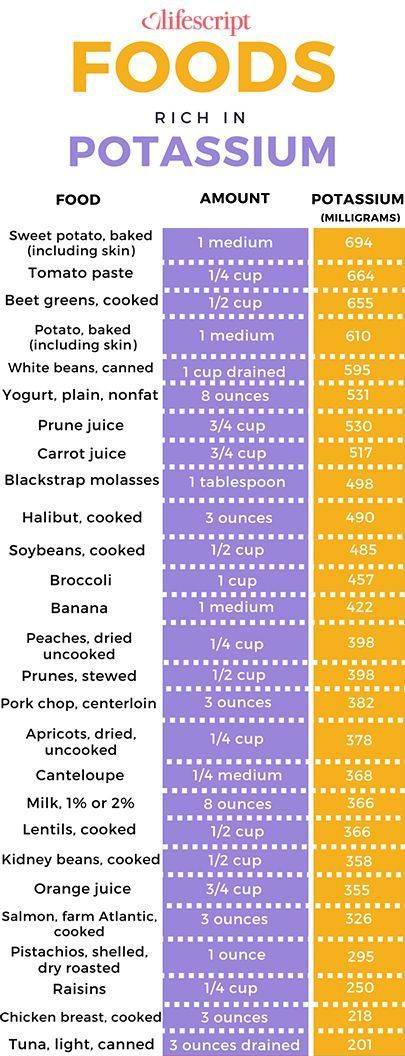 Potassium rich foods chart. #nutrition #health | Potassium ...