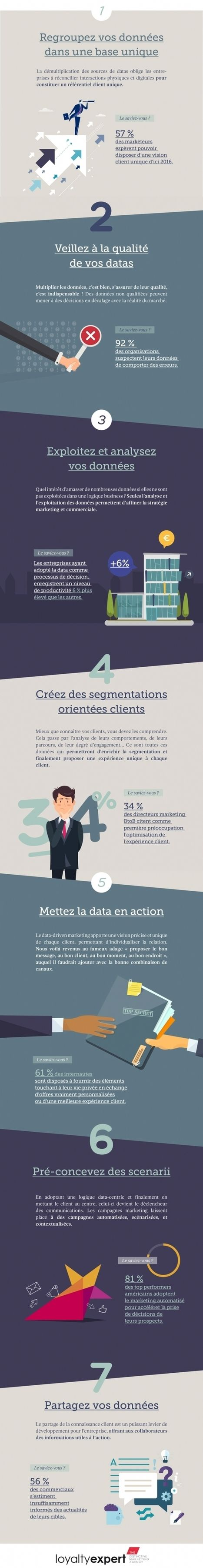 7 étapes-clés pour un marketing orienté intelligence client - Data driven marketing | Lycée Jeanne d'Arc Rennes | Scoop.it