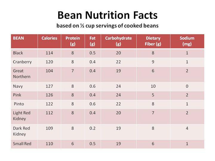 Beans: Health Benefits