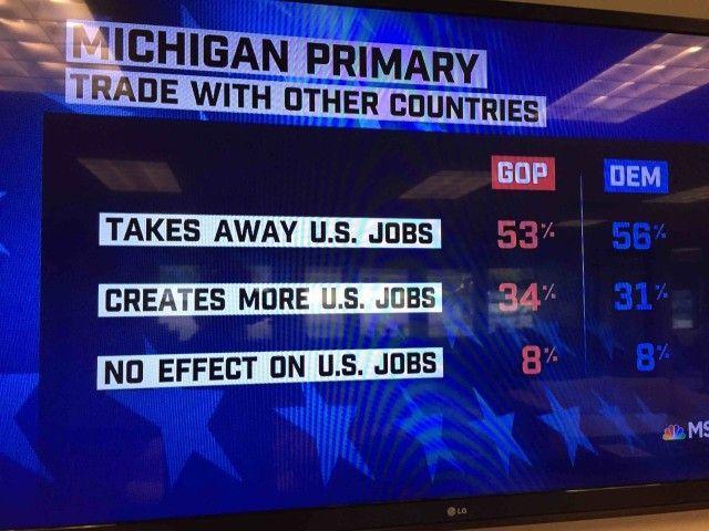 Exit Polls: Michigan Dems, Republicans Oppose Trade. Trade exit poll (MSNBC)