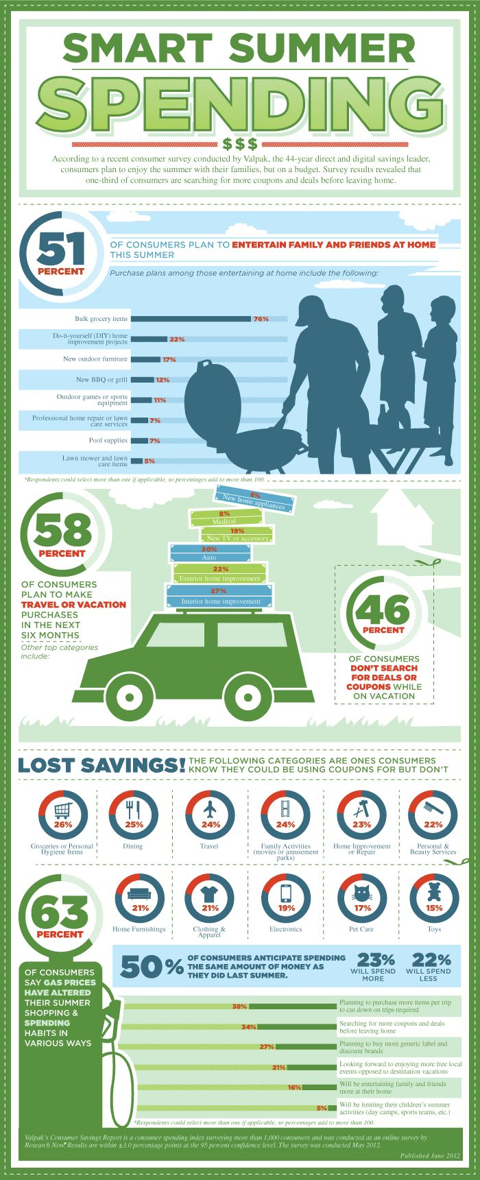 It's a scaled-back season for consumer spending. Only 23 percent of consumers plan to spend more this summer over last, down five percent from 2011, on purchases ranging from vacations to home improvement to electronics.Infographic Summer Spending, Spending Infographic, Smart Summer, Smart Spending,  Website, 2012 Saving, Summer Saving, Survey Infographic, Consumer Spending