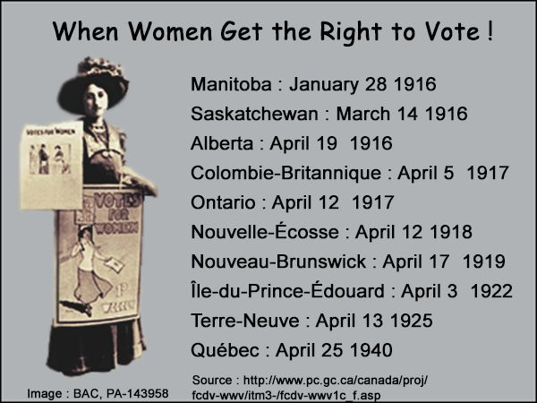 The Persons Case and Womens Right to Vote in Canada