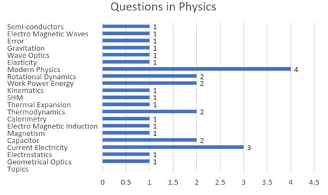 Vertical bar graph showing distribution of Physics questions in JEE Main 2017