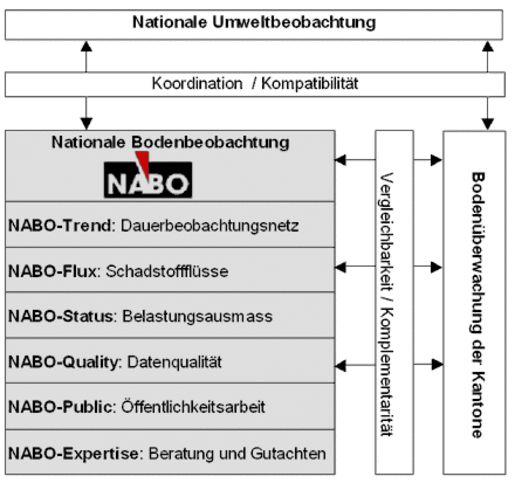 NABO-Umfeld