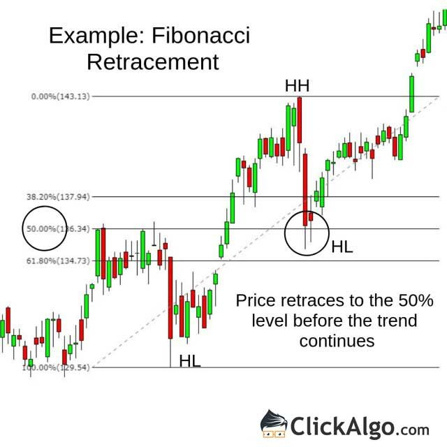 The Fibonacci Retracement Tool Works Very Well When Used With The