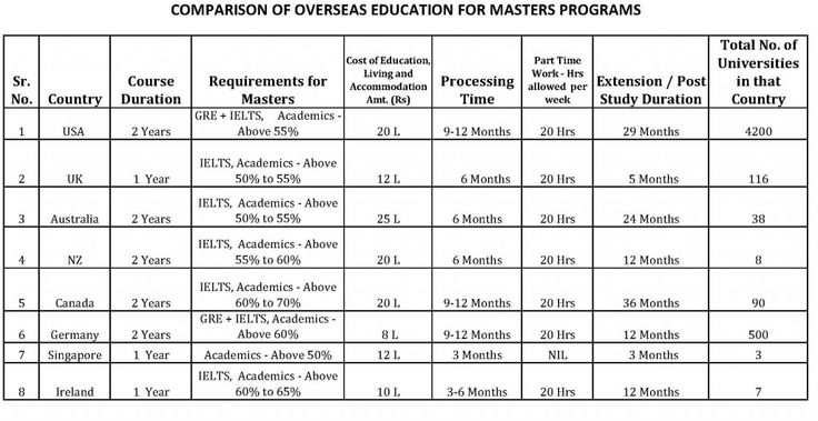 Country Course Duration Requirements for Masters Cost of Education, Living and Accom-modation Amt. (Rs) ProcessTime Part Time Work – Hrs allowed  per week Extension / Post Study Duration Total No....