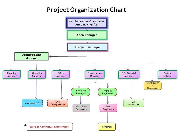 Construction Organizational Chart Template | Organization Chart