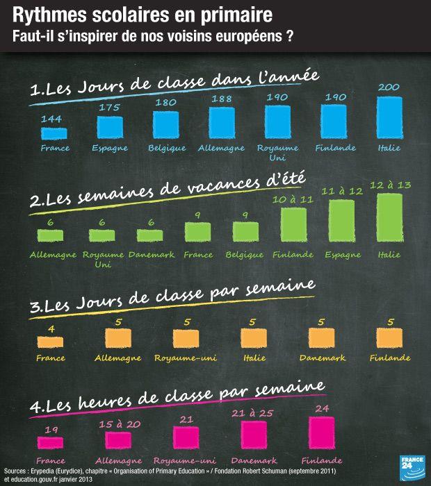 Résultats Google Recherche d'images correspondant à http://www.france24.com/fr/files_fr/element_multimedia/image/rythmes_scolaires_primaire....